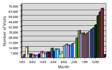 Monthly Web Traffic 4-06.jpg