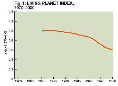 Living Planet Index.JPG